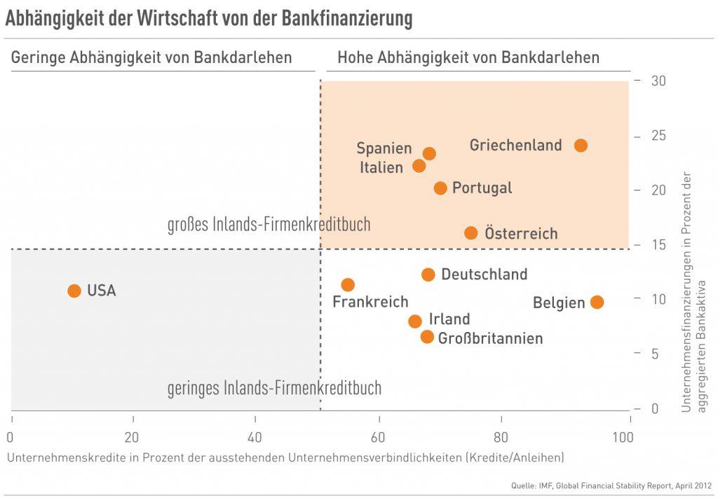 Abhängigkeit der Wirtschaft von der Bankfinanzierung