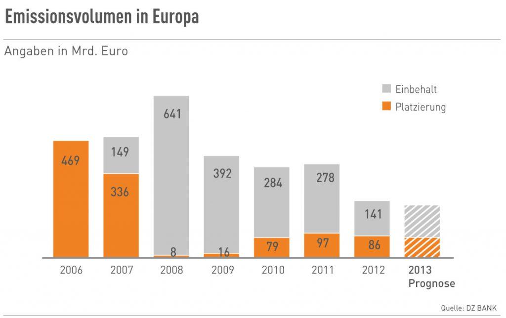 ABS-Emissionsvolumen in Europa von 2006-2013