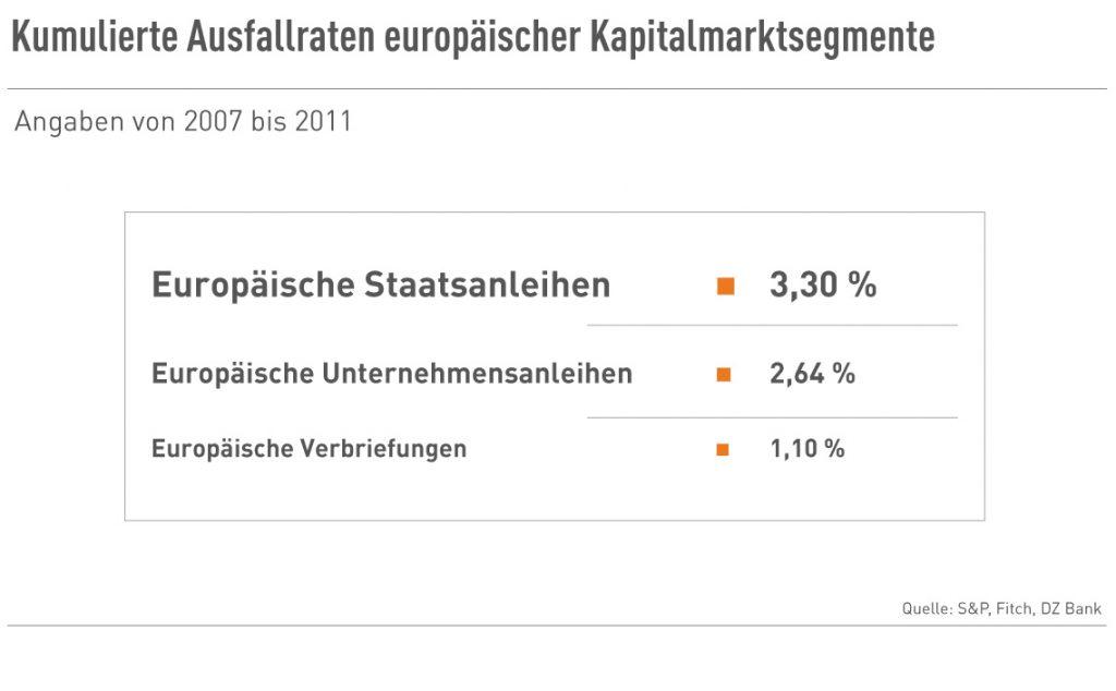 Kum. Ausfallraten europ. Kapitalmarktsegmente