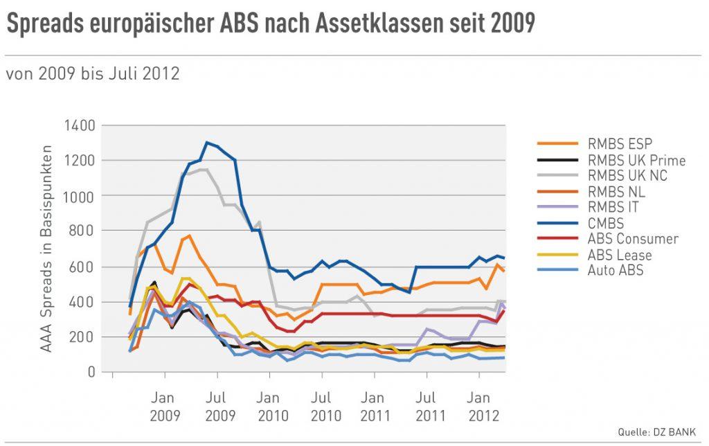 Spreads europ. ABS nach Assetklassen seit 2009