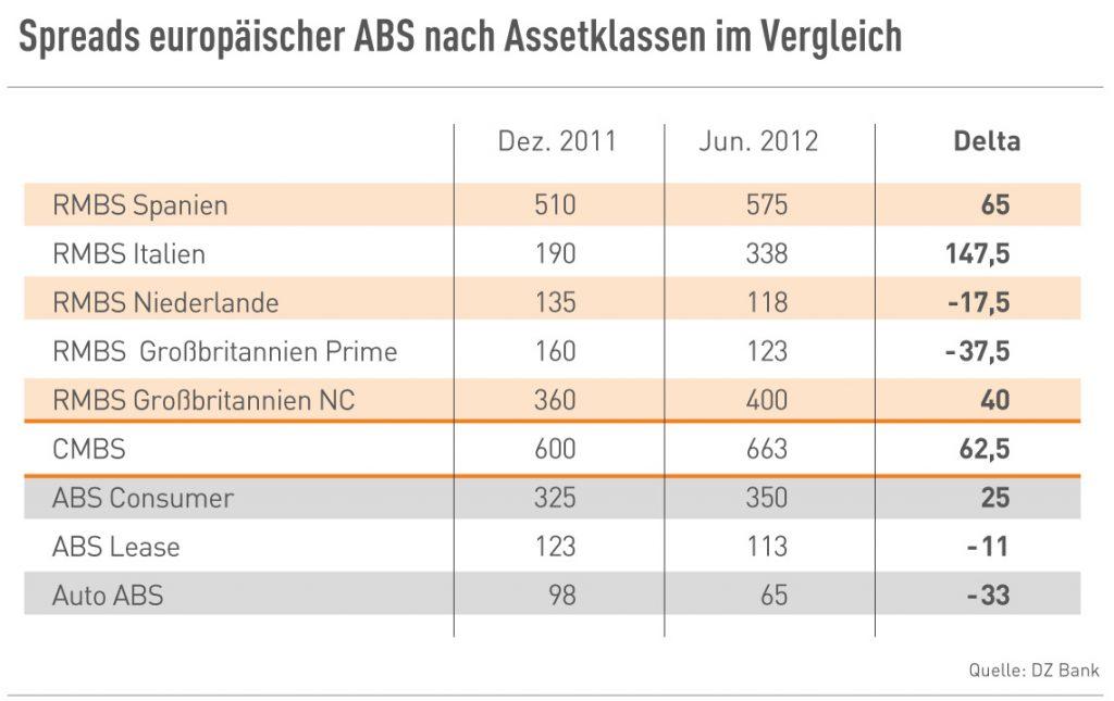 Spreads europäischer ABS -  Assetklassen im Vergleich