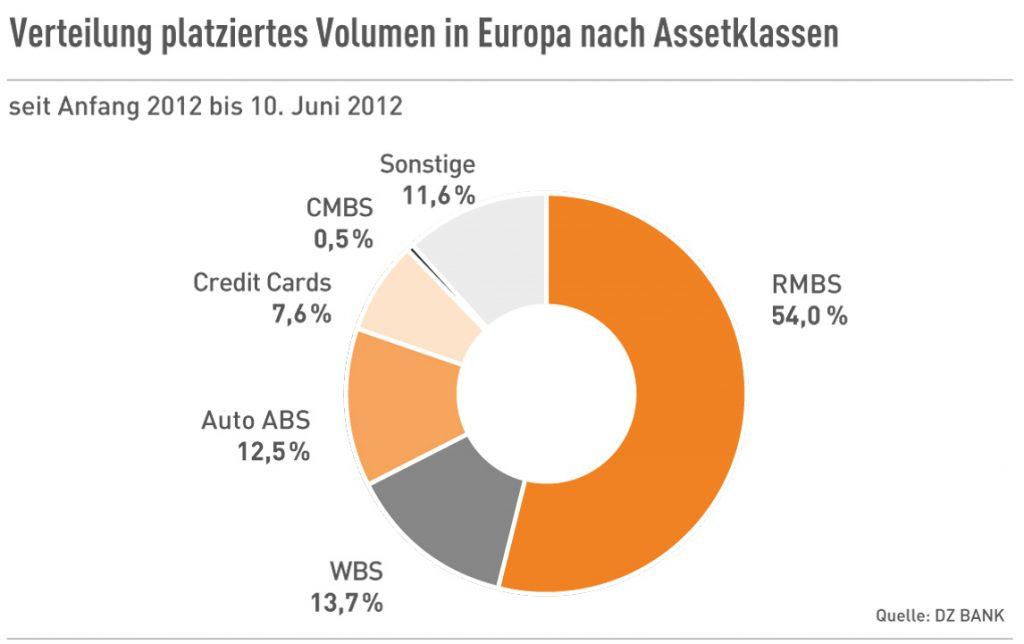 Verteilung platz. Volumen in Europa nach Assetklassen