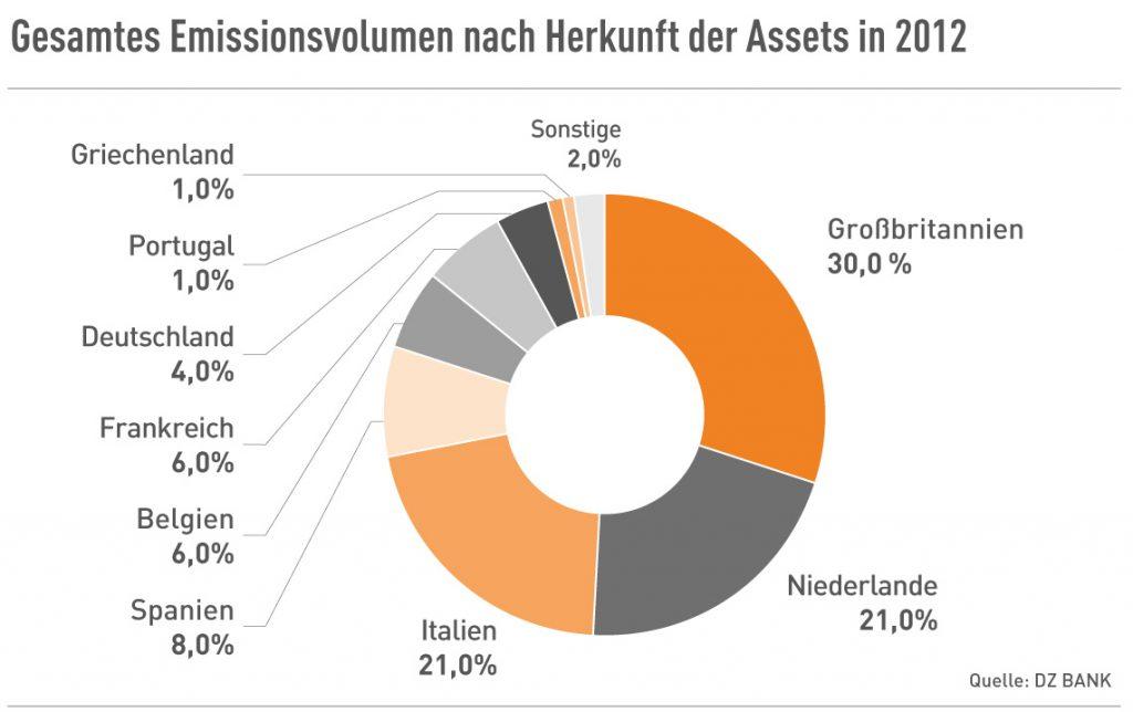 Emissionsvolumen nach Herkunft der Assets 2012