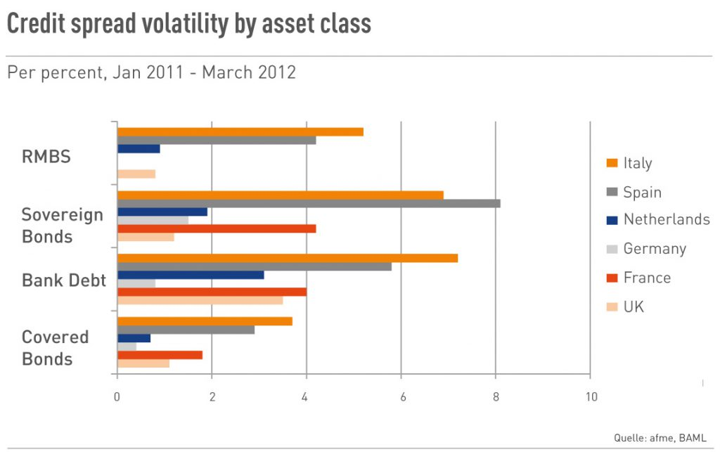 Credit spread volatility by asset class