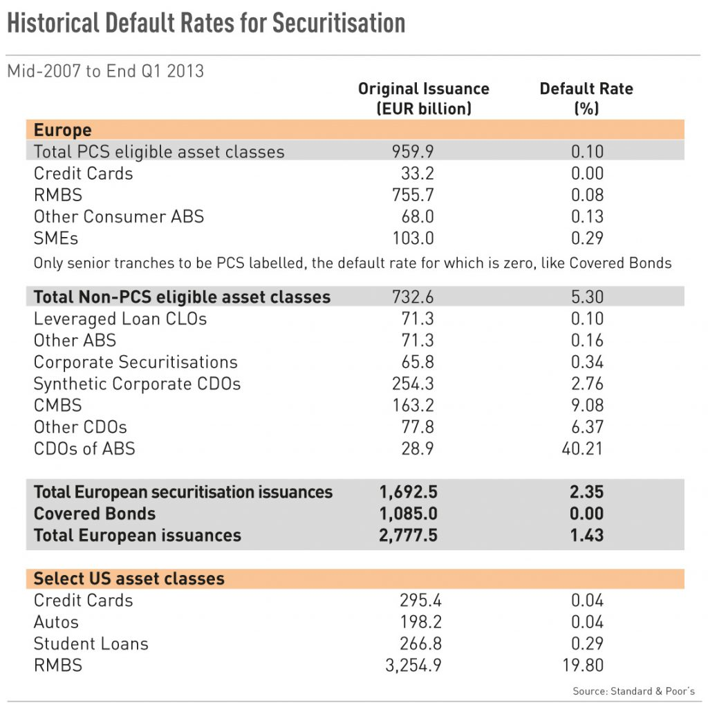 Historical Default Rates for Securitisation
