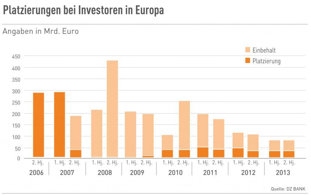 Platzierungen bei Investoren in Europa