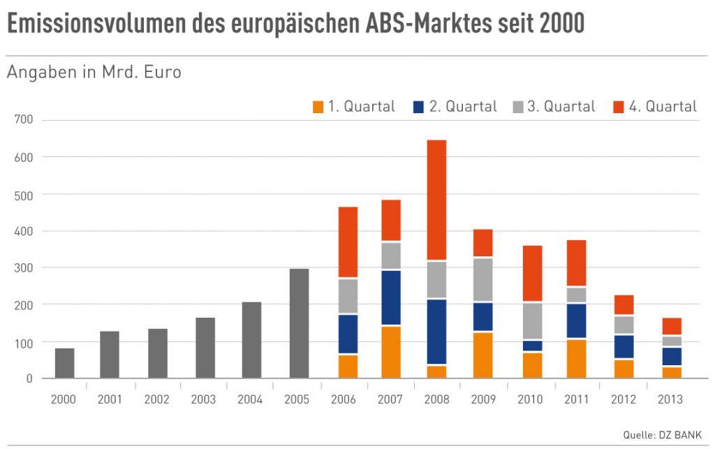 Emissionsvolumen des europ. ABS-Marktes seit 2000