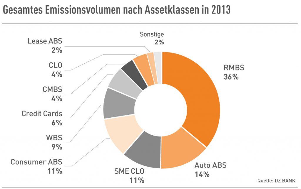 Gesamtes Emissionsvolumen nach Assetklassen in 2013