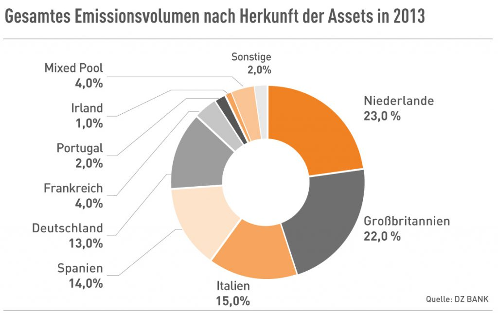 Emissionsvolumen nach Herkunft der Assets in 2013