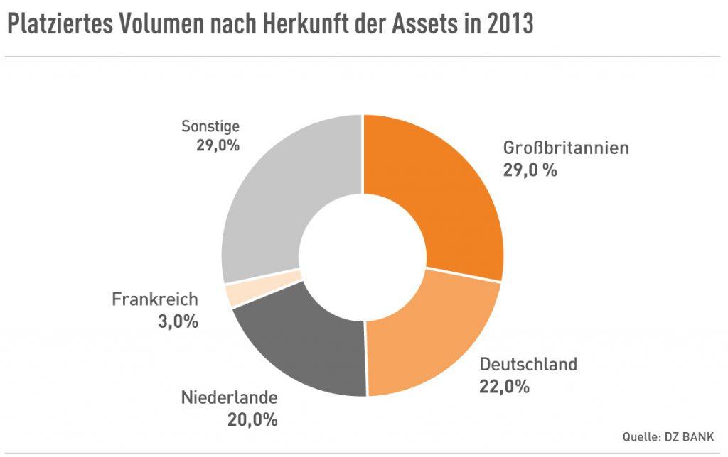 Platziertes Volumen nach Herkunft der Assets in 2013