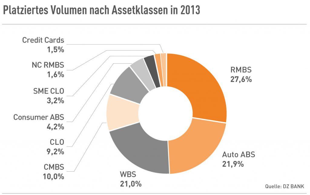 Platziertes Volumen nach Assetklassen in 2013