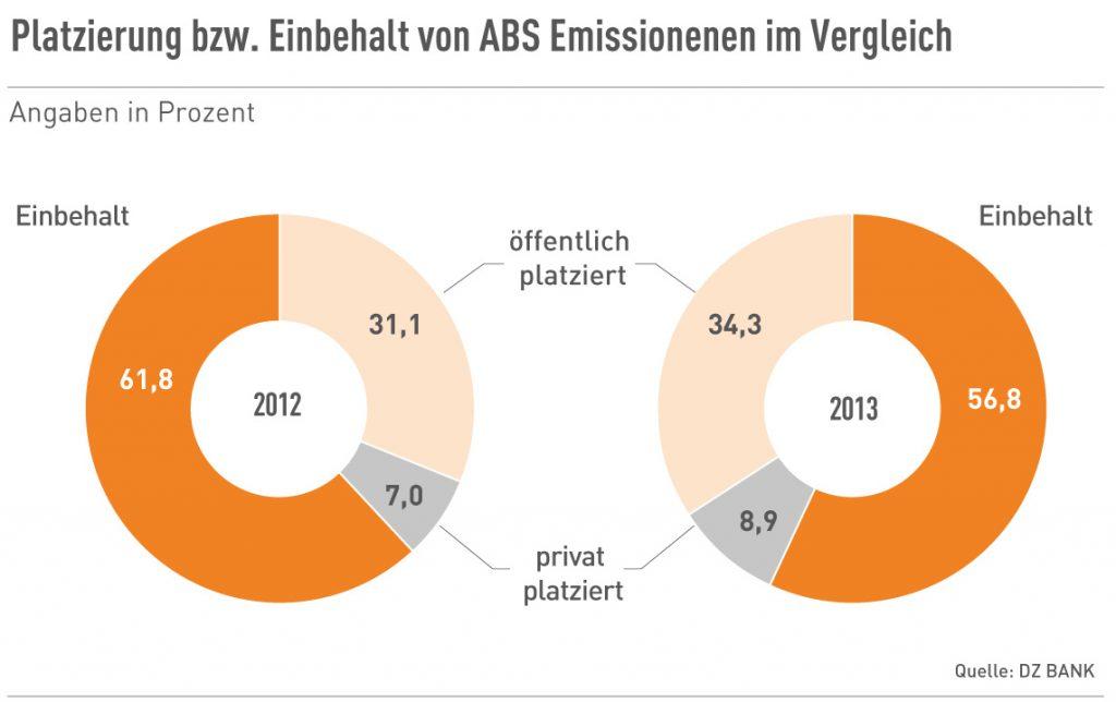 Platzierung bzw. Einbehalt von ABS Emissionenen