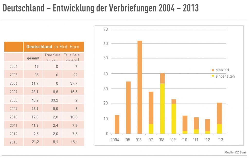 Deutschland - Entwicklung von Verbriefungen seit 2004