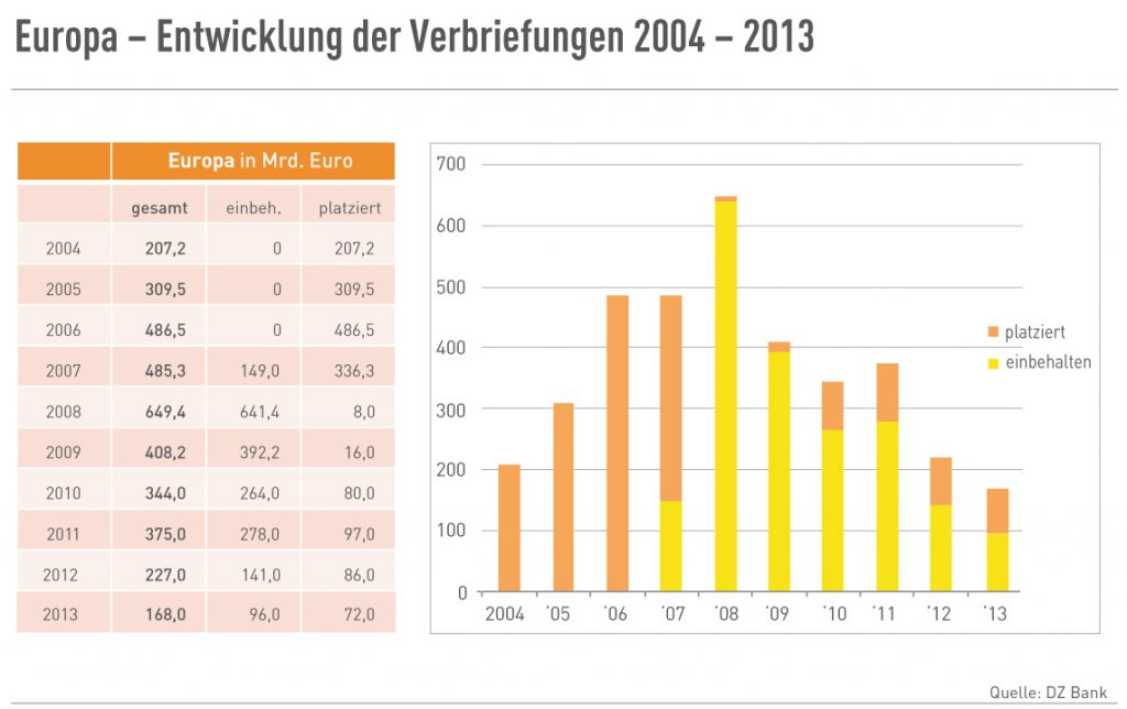 Europa - Entwicklung von Verbriefungen 2004-2013