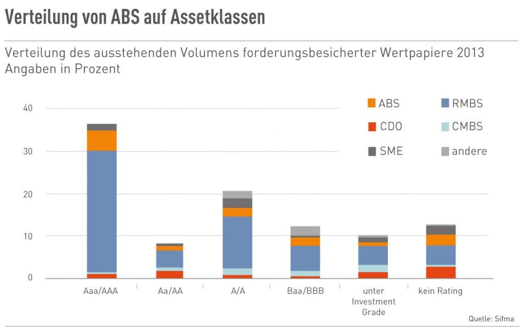 Verteilung von ABS auf Assetklassen