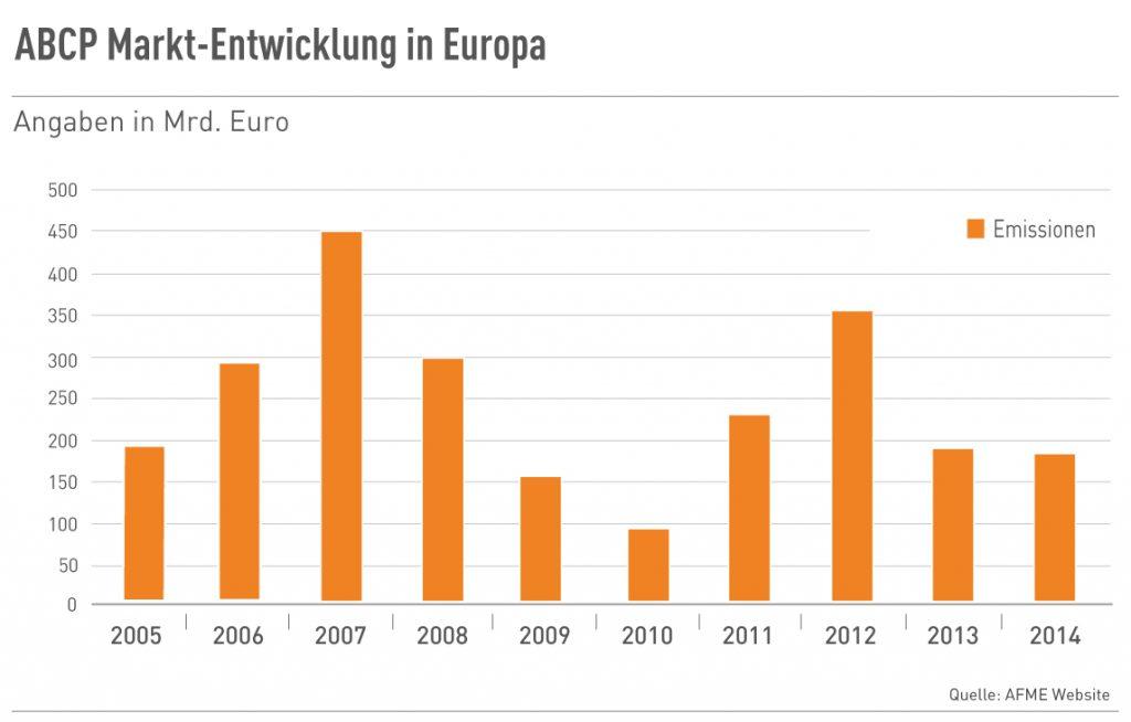 ABCP Markt-Entwicklung in Europa