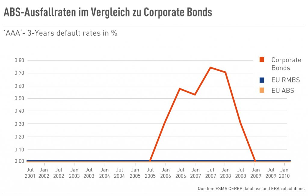 ABS-Ausfallraten im Vergleich zu Corporate Bonds