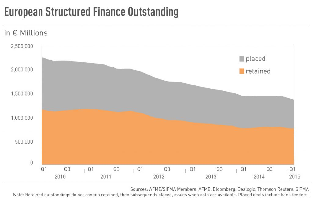 European Structured Finance Outstanding