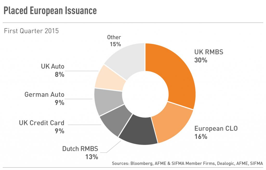 Placed European Issuance
