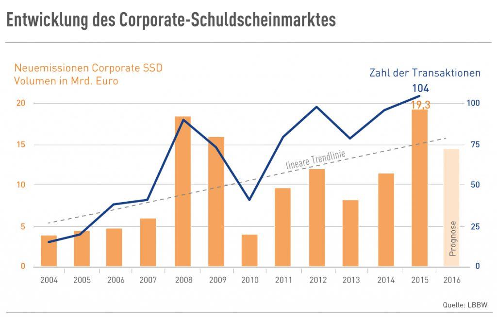 Entwicklung des Corporate-Schuldscheinmarktes