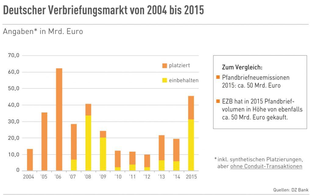 Deutscher Verbriefungsmarkt 2004 bis 2015
