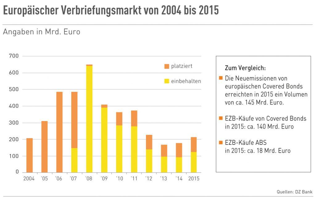 Europäischer Verbriefungsmarkt 2004 bis 2015