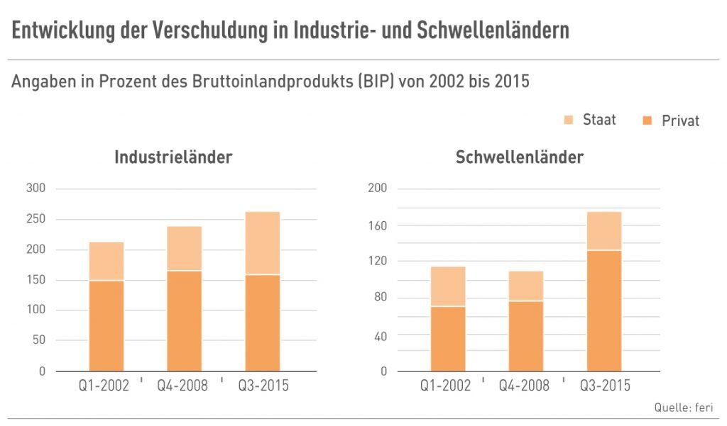 Verschuldung in Industrie- und Schwellenländern