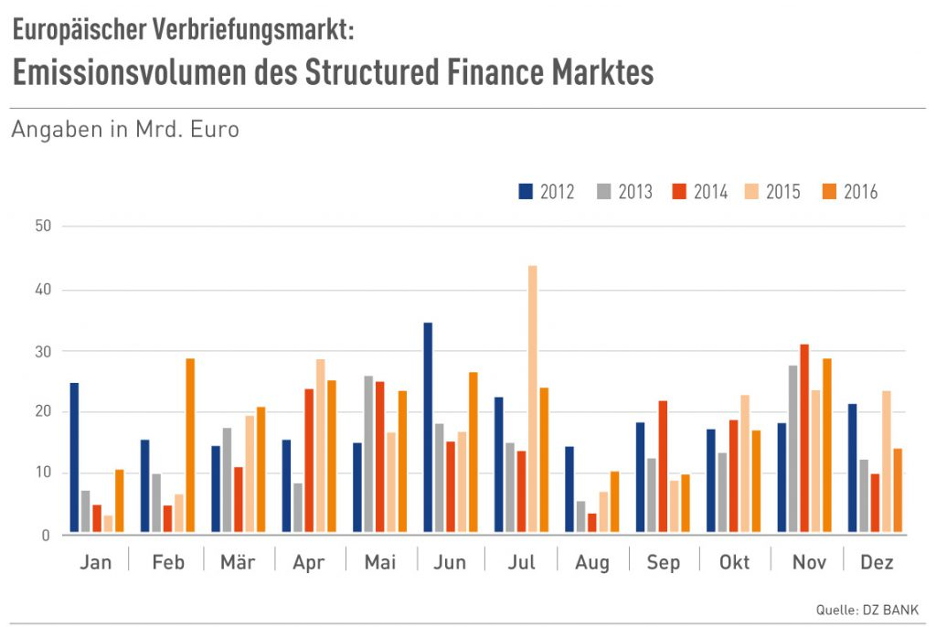 Emissionsvolumen des europ. Structured Finance Marktes