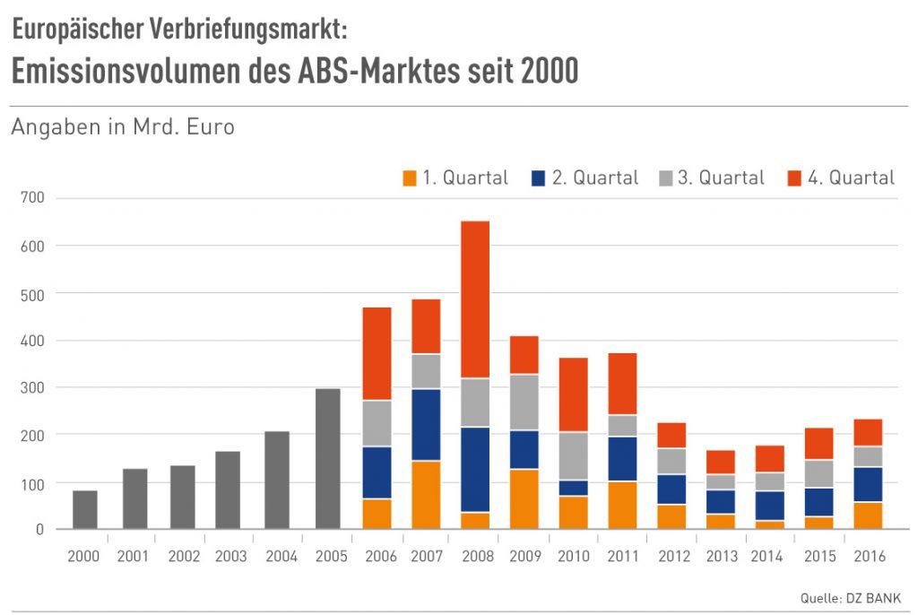 Emissionsvolumen des europ. ABS-Marktes bis 2016