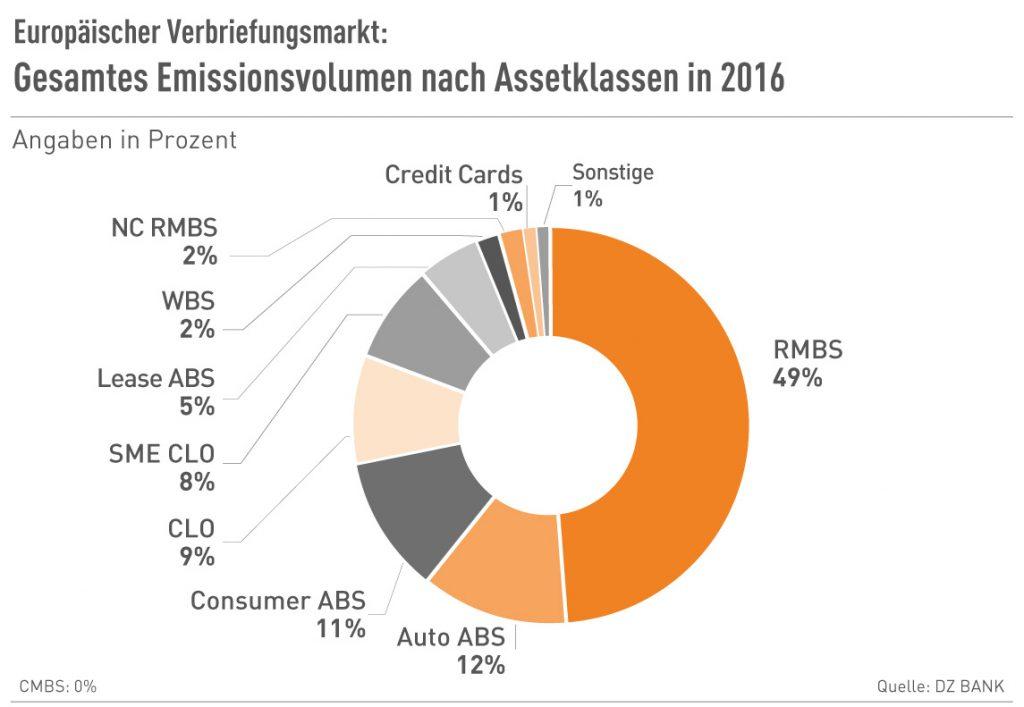 Gesamtes Emissionsvolumen nach Assetklassen 2016
