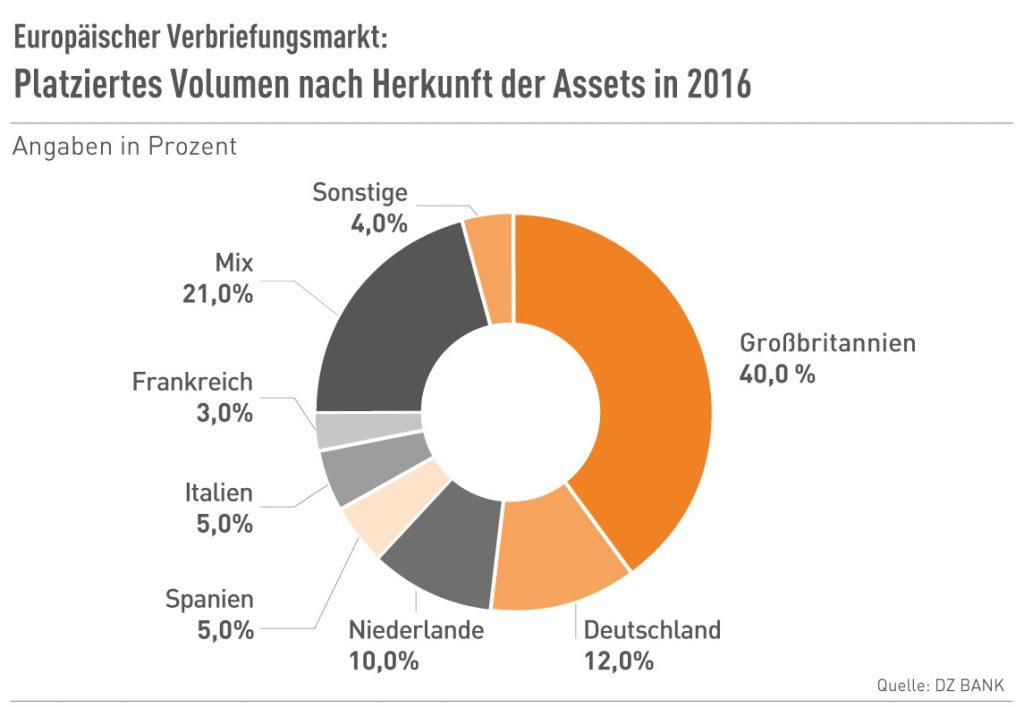 Platziertes Volumen nach Herkunft der Assets 2016