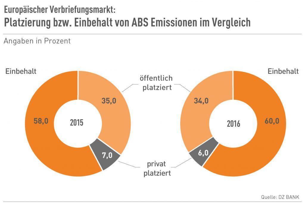 Platzierung bzw. Einbehalt von ABS-Emissionen im Vergleich