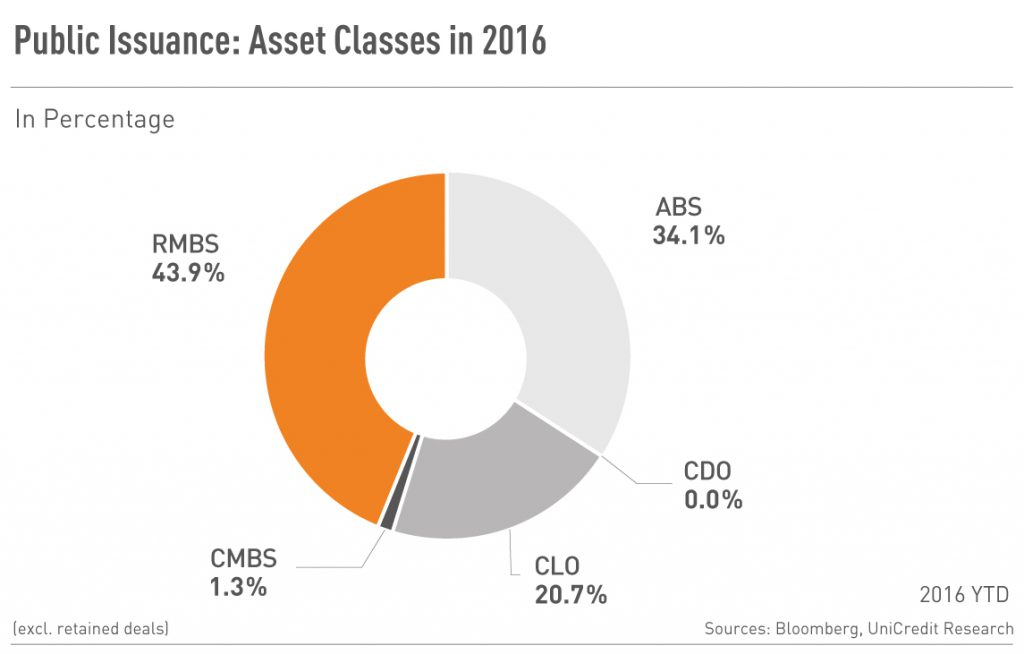 Public Issuance: Asset Classes 2016