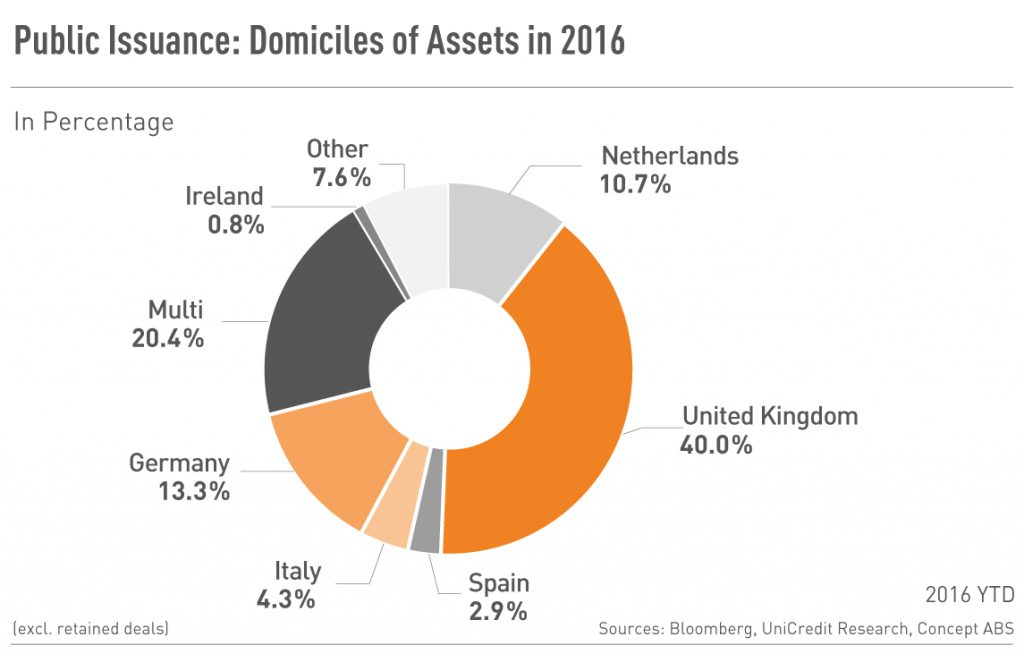 Public Issuance: Domiciles of Assets 2016