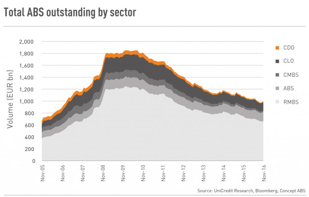 Total-ABS-outstanding-by-sector