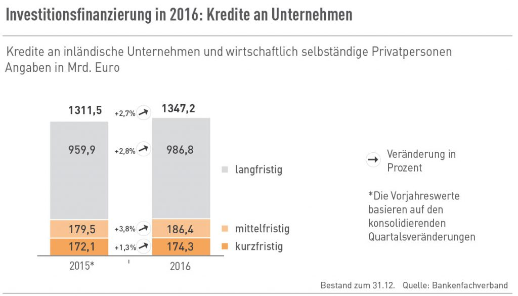 Investitionsfinanzierung in 2016: Kredite an Unternehmen