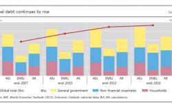 Wo stehen wir im Kredit- und Finanzzyklus? – Jahresbericht der BIS
