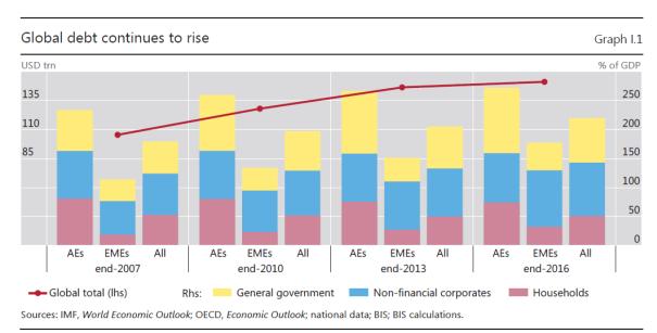 Globale Verschuldung steigt an