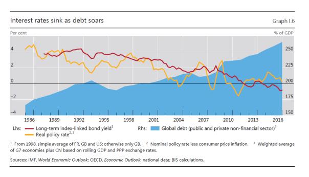 Sinkende Zinsen gehen mit steigender Verschuldung einher