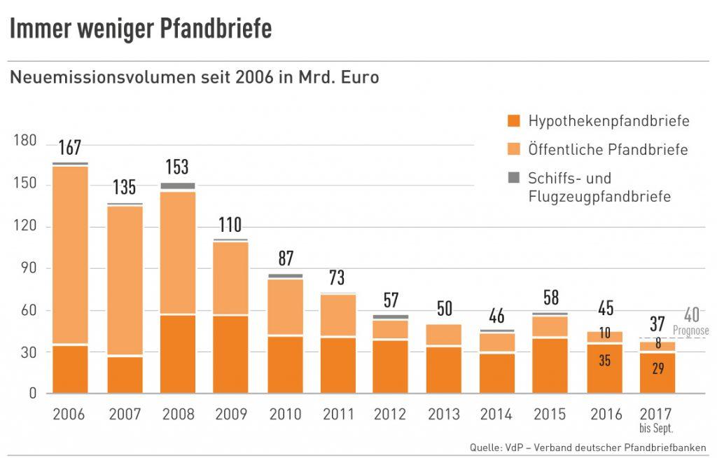 Immer weniger Pfandbriefe, 2006-2017