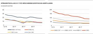 Spreadentwicklung 2017_versch. Assetklassen
