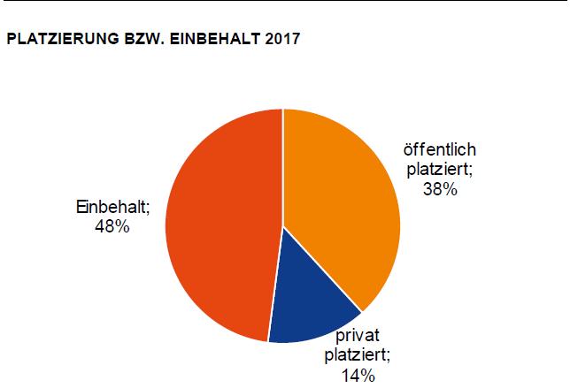 Platzierung bzw. Einbehalt 2017